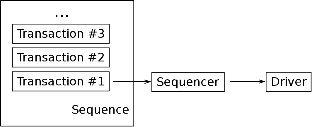 Relation between a sequence, a sequencer and a driver