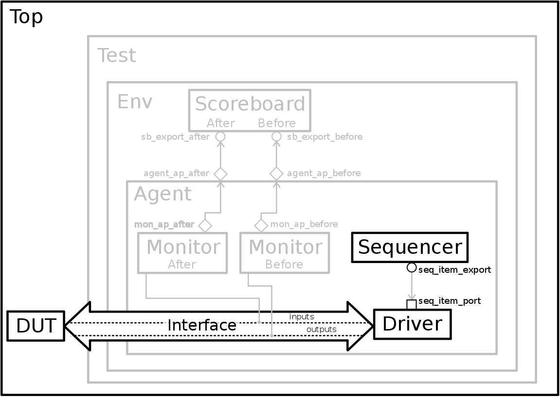 State of the verification environment with the driver